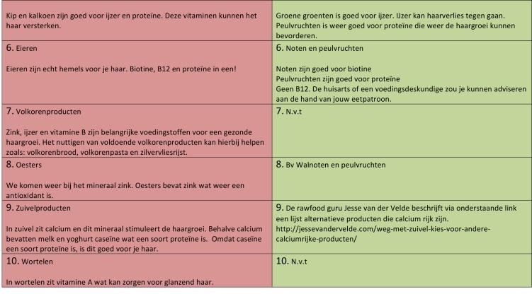 Microsoft Word - Top 10 gezonde voeding voor het haar.docx